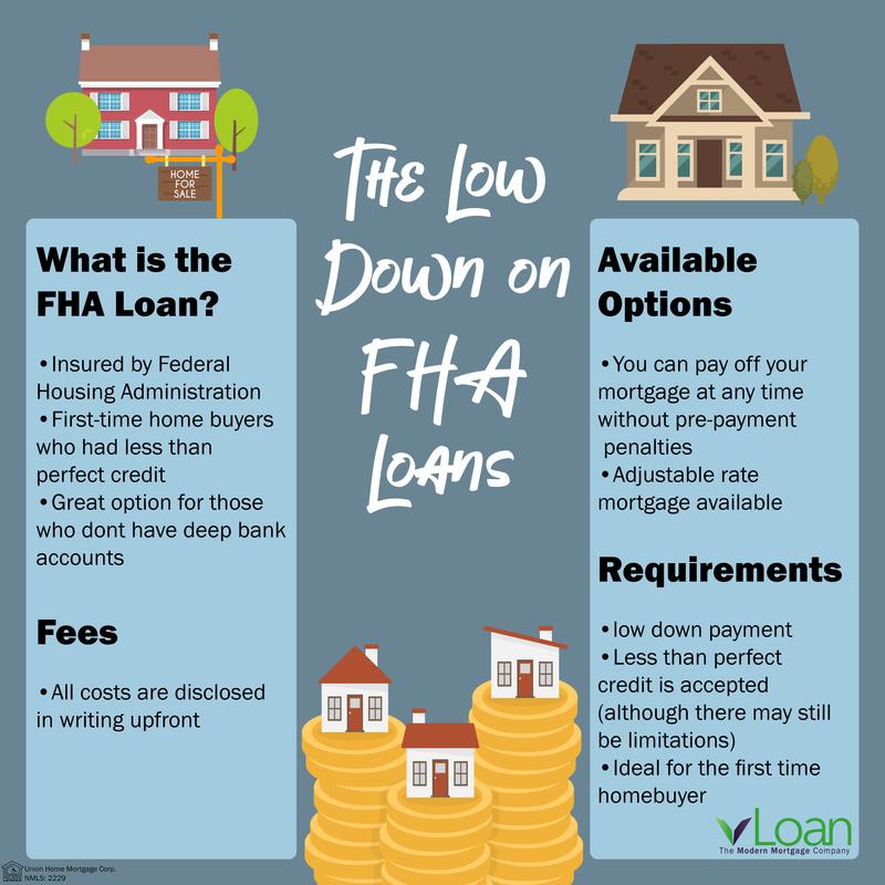 the low down on fha loans housing blog vloan. Black Bedroom Furniture Sets. Home Design Ideas
