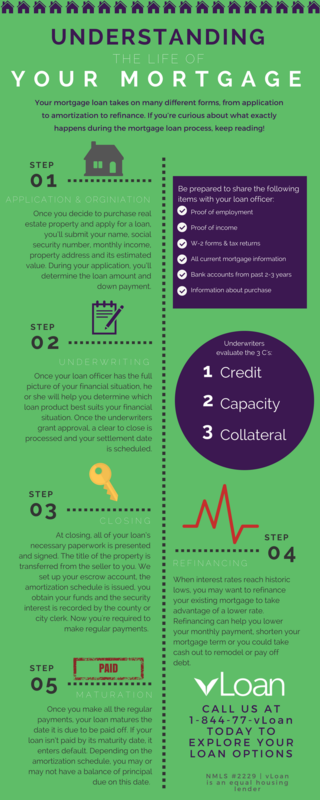 Understanding the Life of Your Mortgage Loan Infographic